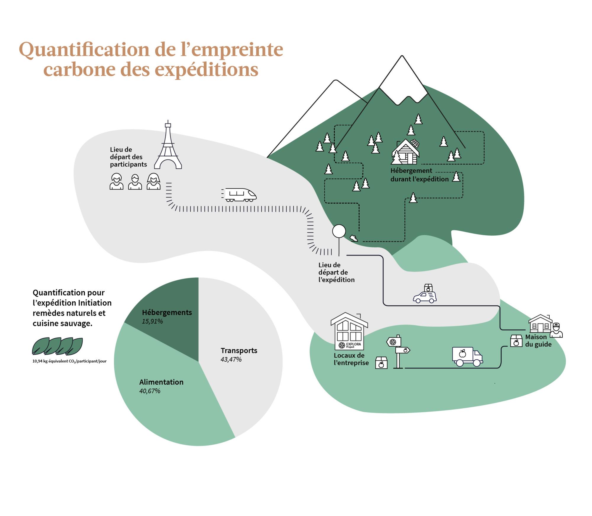 Empreinte carbone et classification des expéditions, tout ce qu'il faut savoir !