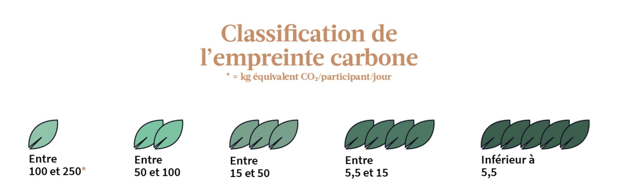 Protocole de quantification de l'empreinte carbone des expéditions